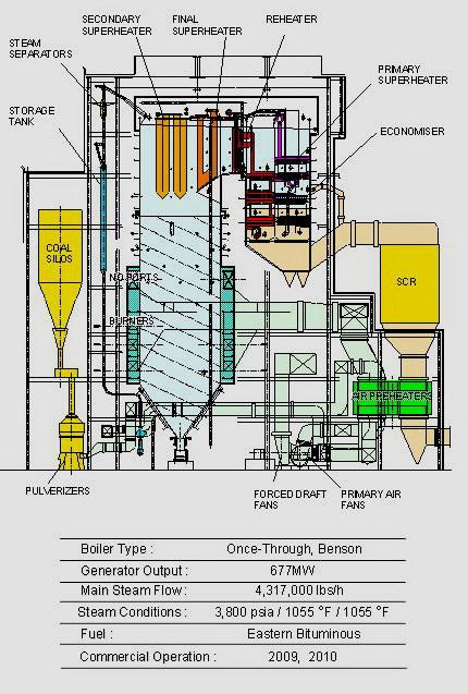 Coal Based Thermal Power Plants  Thermal Boilers