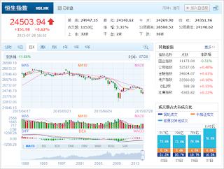 中国株コバンザメ投資 香港ハンセン指数20150728