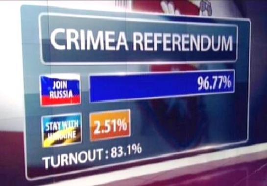 Crimeia-referendum-2014-resultados.jpg