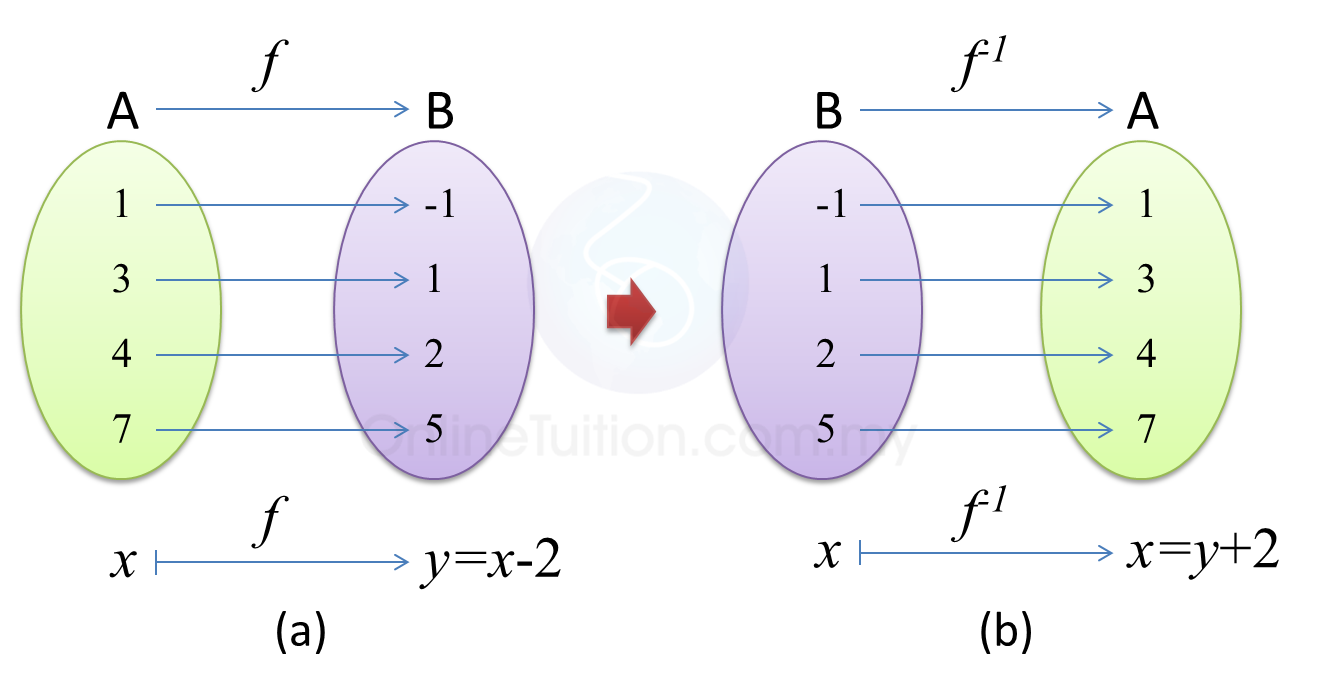 Inverse Function | SPM Add Maths Form4/Form 5 Revision Notes