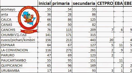 Publicacion de plazas vacantes docentes 2015 new style for Plazas vacantes concurso docente 2016