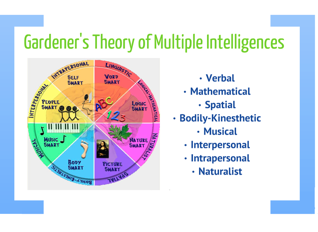 gardners theory of multiple intelligence The last learning theory previewed here is called gardner's multiple intelligences theory, of which there are currently nine so-called intelligences, listed as.
