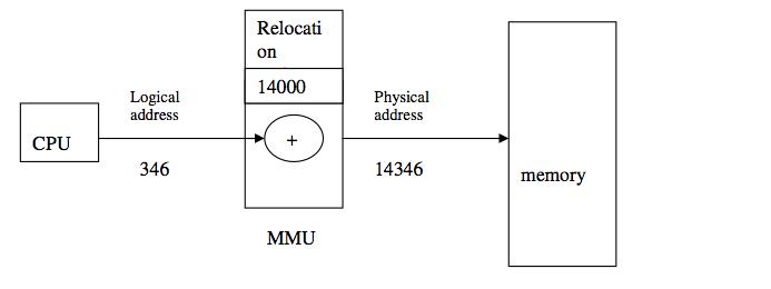 Unit Computer Memory Memory Management Unit