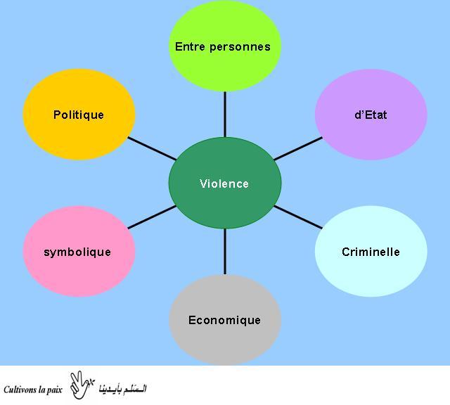 Cultivons la paix typologies des violences - Porter plainte pour violence physique ...