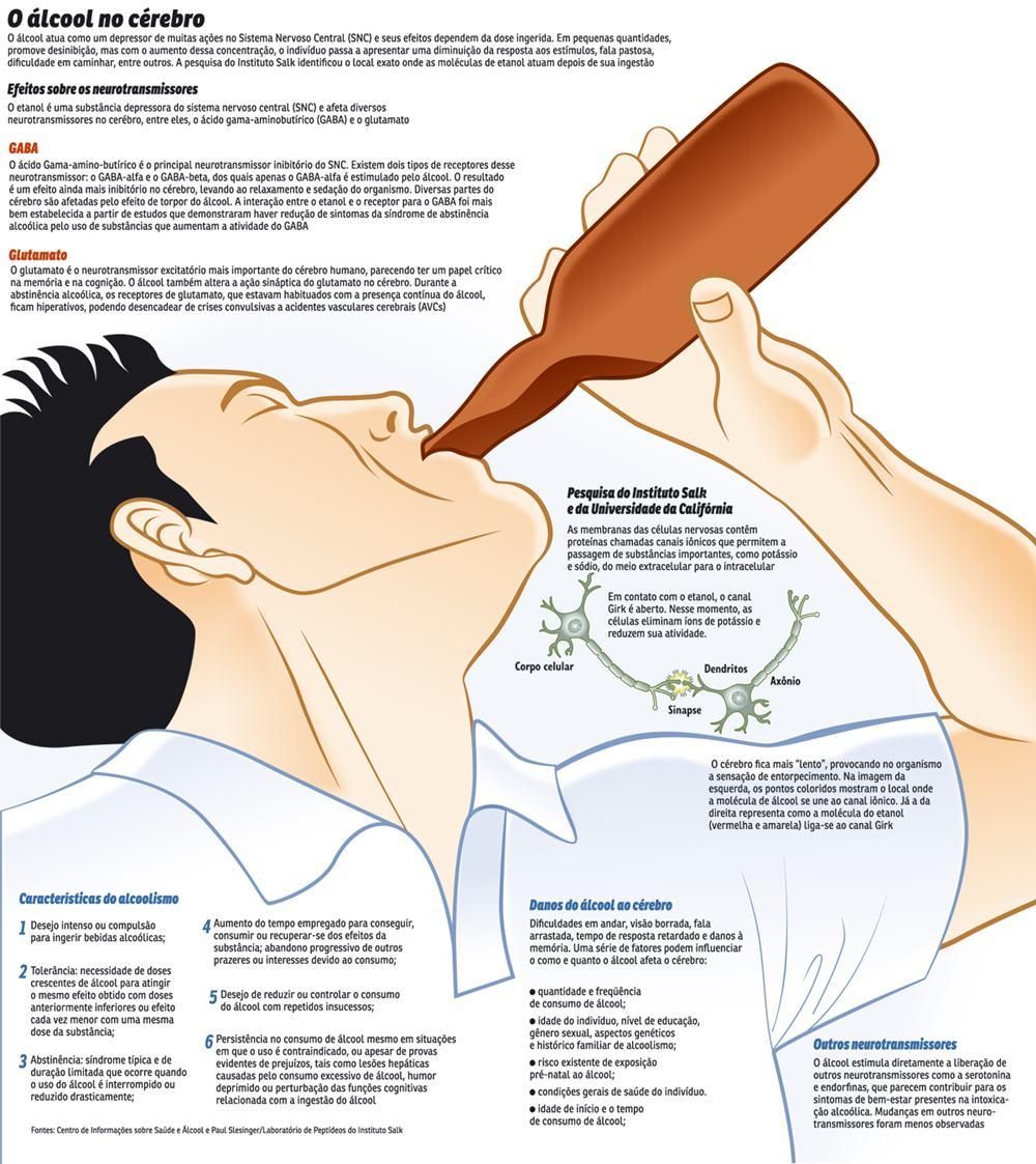 Remédio nacional por dependência alcoólica