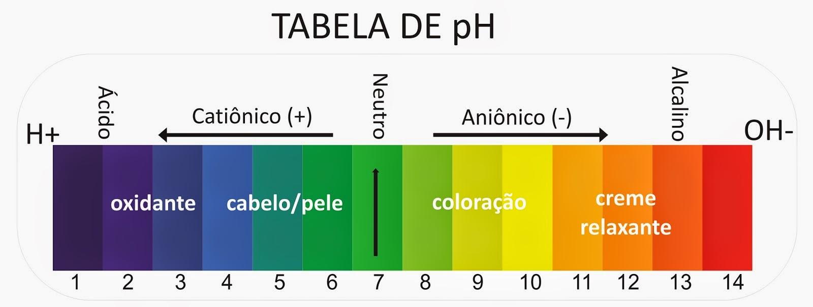 loucasporshampoo  Escala de pH ph do cabelo e pele alguns produtos e seu ph