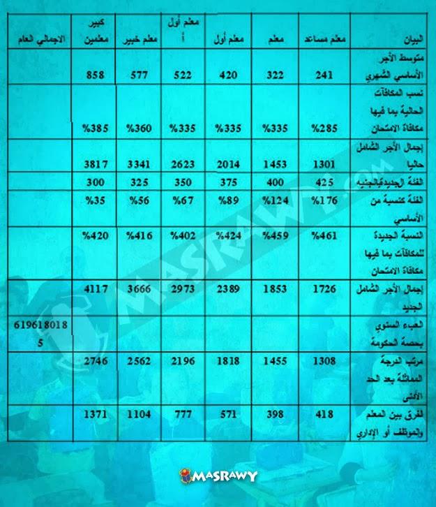 مرتبات المعلمين فى يناير 2014