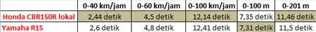 Kecepatan CBR lokal vs Yamaha R15