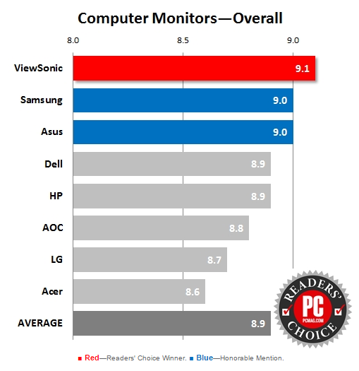 Computer Monitors Overall