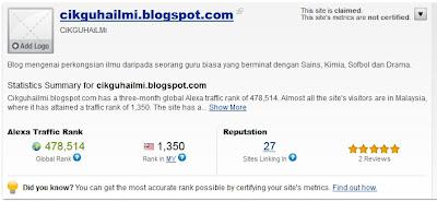 Alexa ranking untuk blog Cikgu Hailmi di cikguhailmi.com