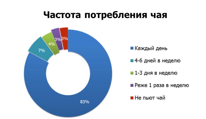 Статистические методики рынка форекс