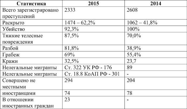 Статистика УМВД за 11 месяцев 2015 года