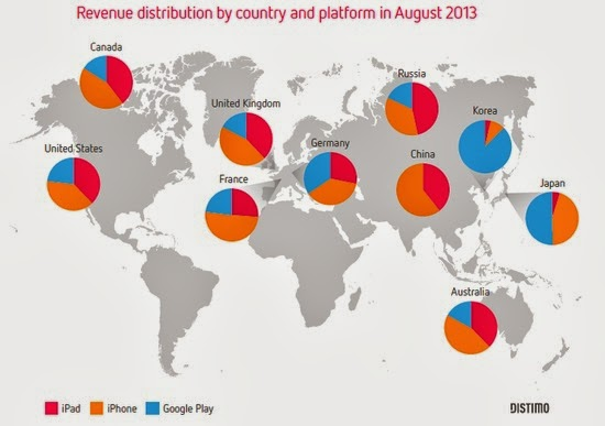 Distimo - Platform App Revenue by Region