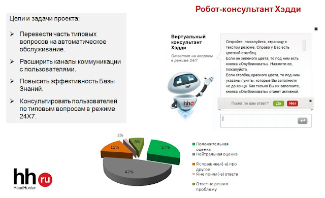 робот-консультант Хэдди HH.ru