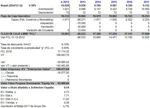 Valorac+DFC+con+deuda.png