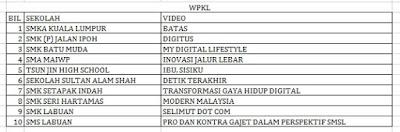 Senarai Top 10 Terbaik Peringkat Negeri Wilayah Persekutuan Liga Remaja Kreatif 2015