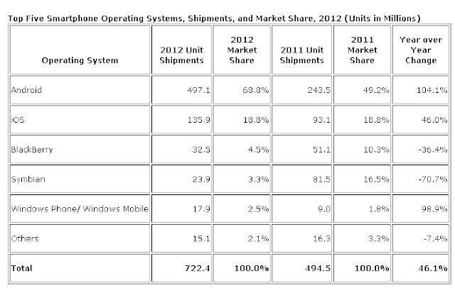 chart of the Top 5 Mobile Smart Phone Operating Systems in 2012