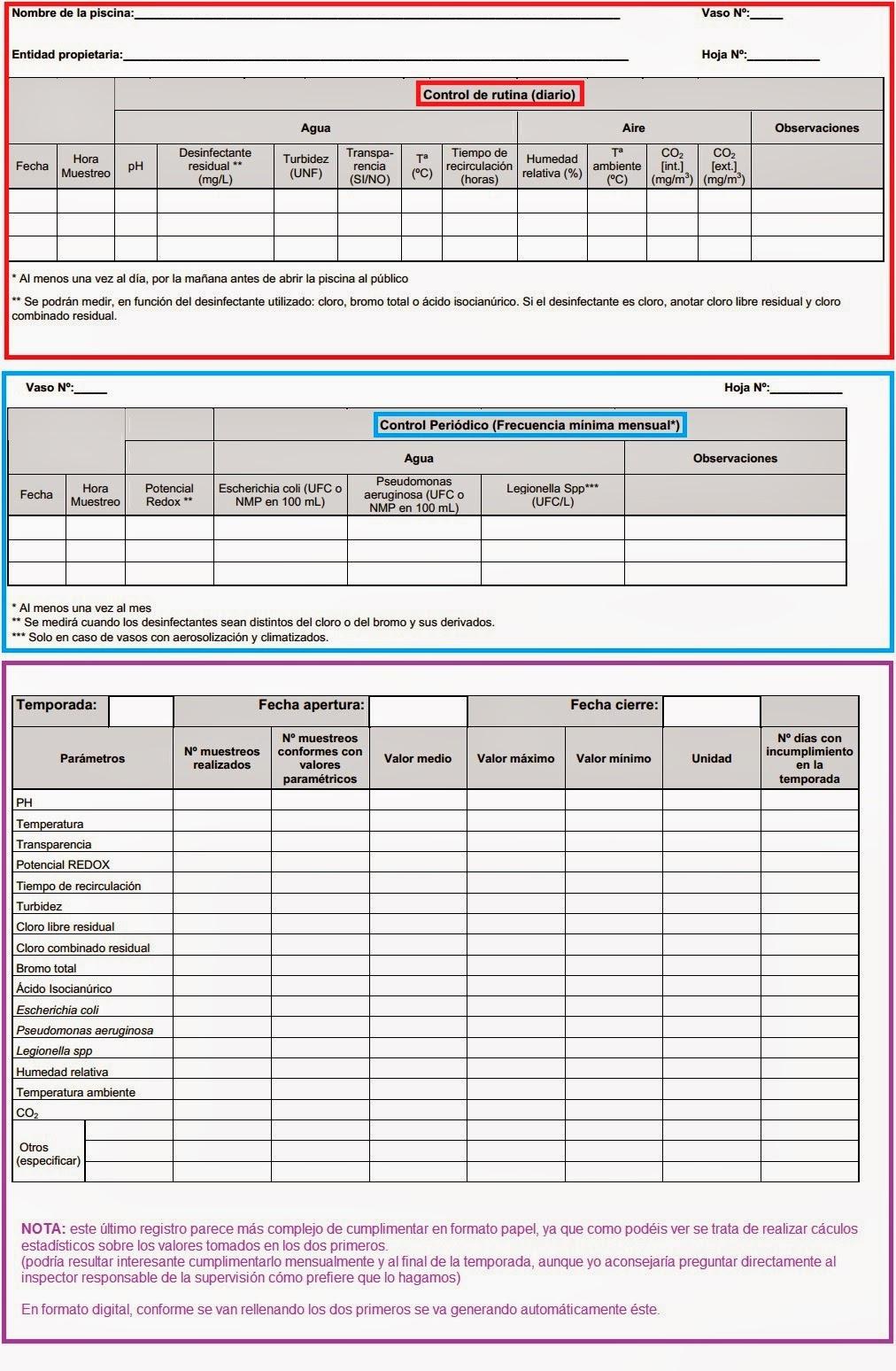 Seguridad alimentaria comer sin miedo nueva normativa de for Ejemplo protocolo autocontrol piscinas