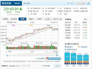 中国株コバンザメ投資 香港ハンセン指数20130219