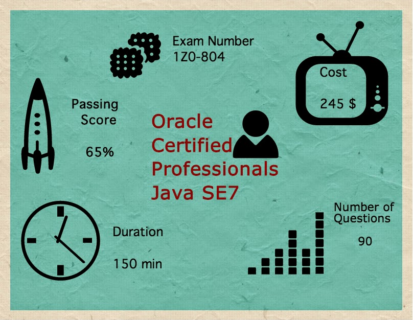 Oracle Certified Professionals Infographics