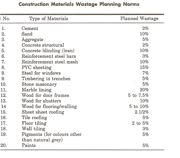 Construction updates reconciliation for Building material list calculator