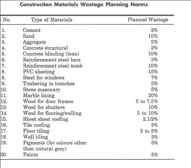 Reconciliation construction updates for Building materials checklist