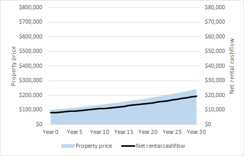 The great australian investment ponzi in this model economy at equilibrium long term property price growth equals long term net rental cashflow increase the model assumes constant increases malvernweather Gallery