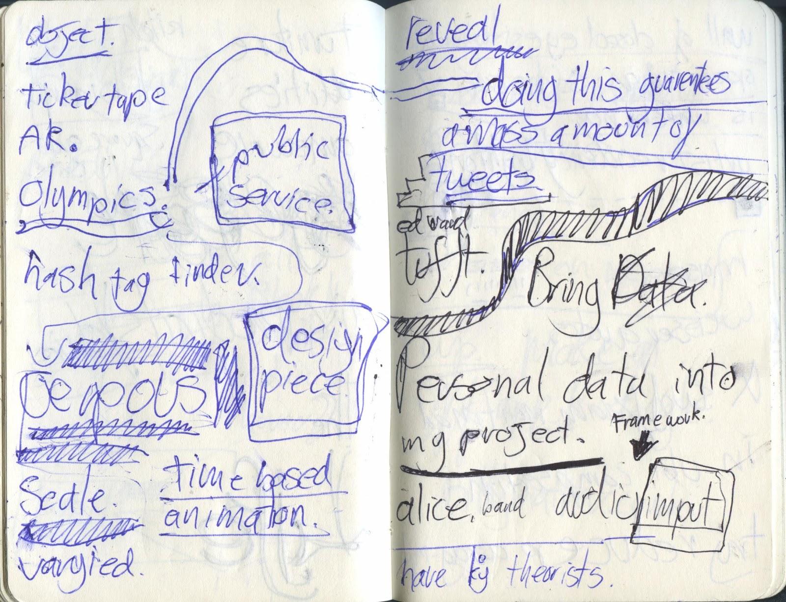sam scaife digital media design ba project 5 sketchbook notes on