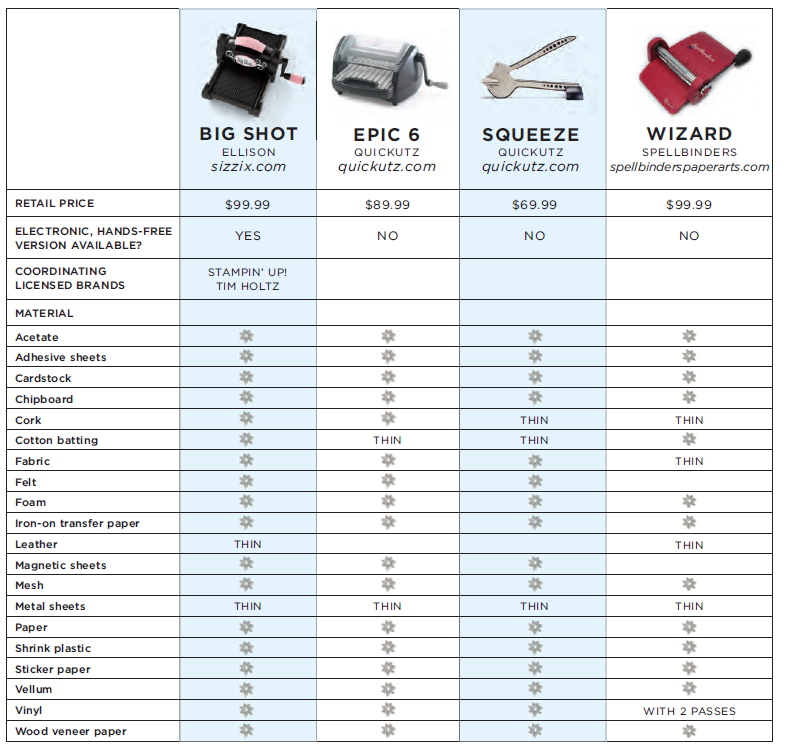 die cut machine comparison chart