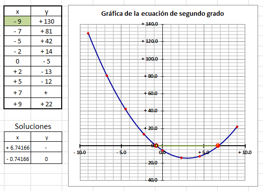 ecuaciones con graficos: