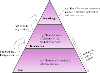 what is the difference between data, information and knowledge? essay From data, information and knowledge to wisdom  differentiate between data, information and knowledge essay  what is the difference between data, information.
