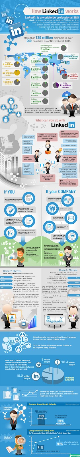 infographic on Linkedin