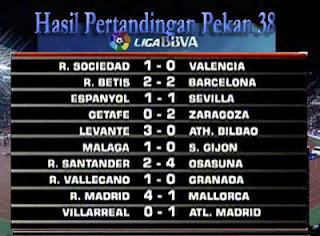 Hasil Pertandingan Pekan ke 38