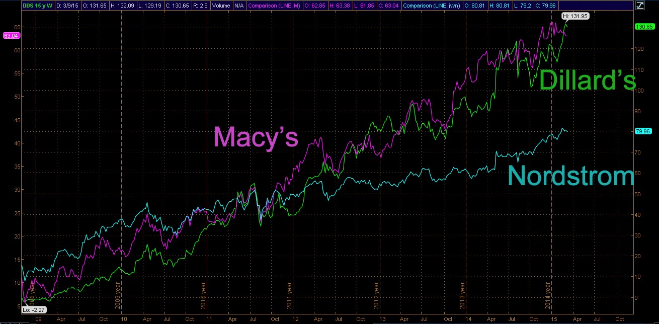 stock price chart comparison of Dillard's, Macy's and Nordstrom.