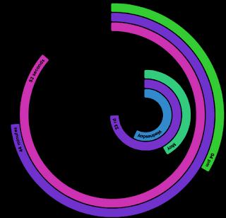 el último circulo de cosecha relacionado con el 21 de diciembre de 2012