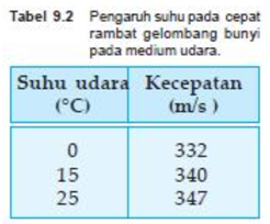 Tabel Cepat rambat Bunyi Pada berbagai suhu