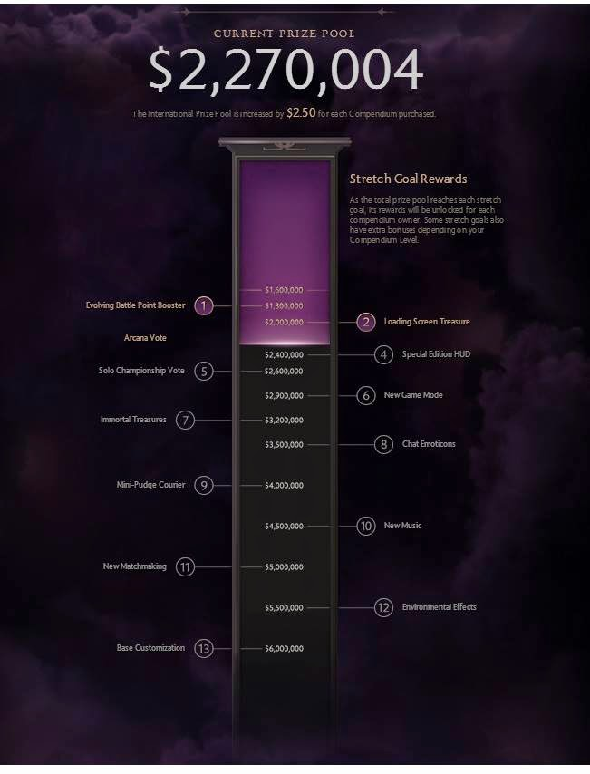 dota2 the international 4 compendium stretch goals