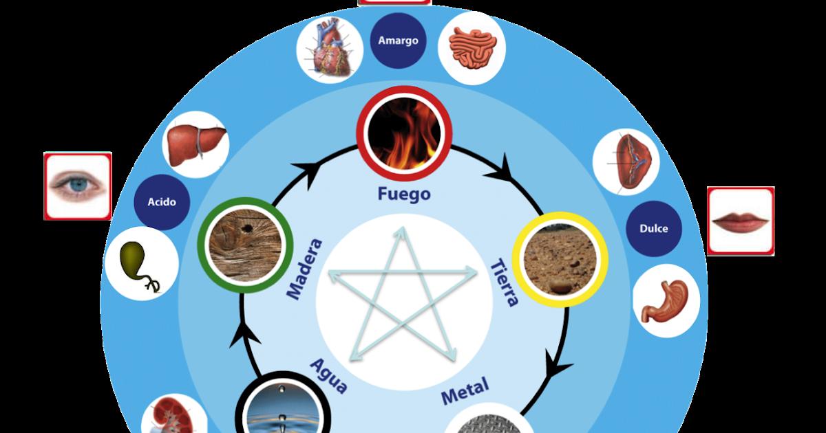 Feng shui pilares los cinco elementos y la medicina for Elementos del feng shui y su significado