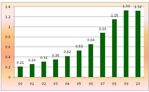 etihad pestle analysis Fig 1 analysis of various economic factors in terms of turnover of the company according to the capa center for aviation, etihad airways has not been profitable and seeks to break even on profits in 2012.