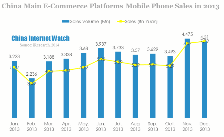Mobile sales reach 66billion Yuan in China from online