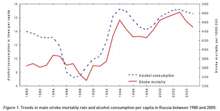 ロシアのアルコールと脳卒中死亡率