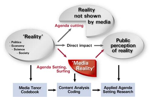 agenda setting of mass media The mass media is a diversified collection of media technologies that reach a large audience via mass  through theories like framing and agenda-setting,.