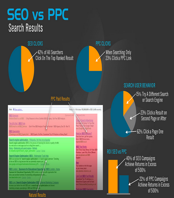 SEO over PPC by Internet Marketing Company infographics