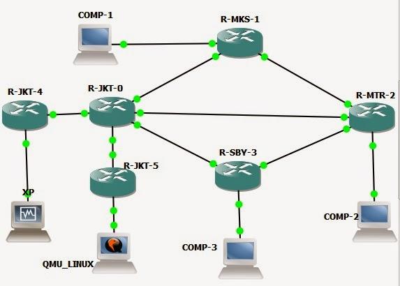 network simulasi redistribution eigrp