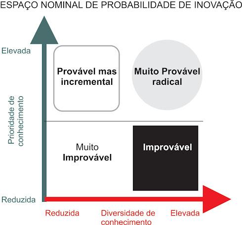 Probalidade de Inovação