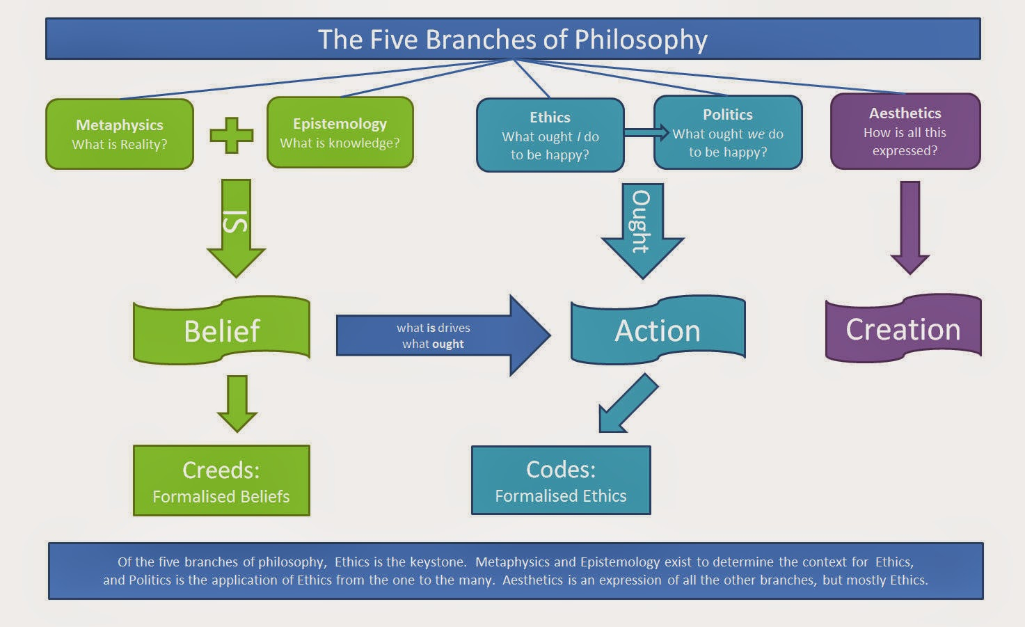 branches of philosophy 5 essay Philosophy 102: introduction to philosophical inquiry webct-online department of history and philosophy college of arts and humanities lander university greenwood, sc 29649.