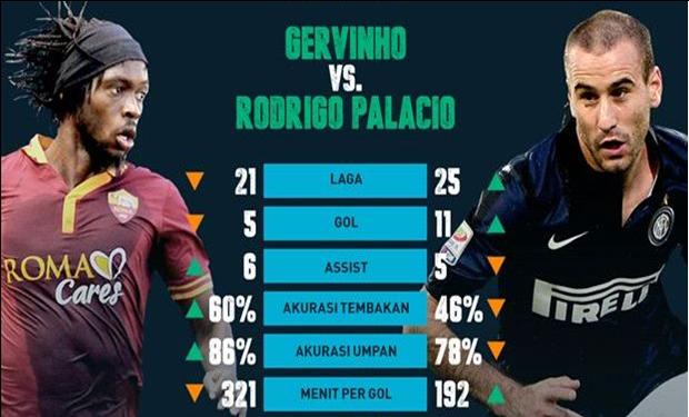 Gervinho vs Rodrigo Palacio
