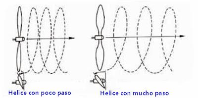 El paso de las helices