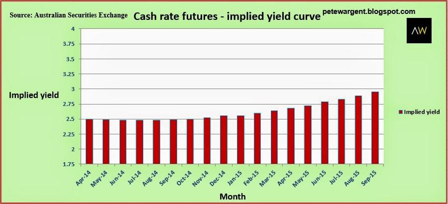 Cash rate futures