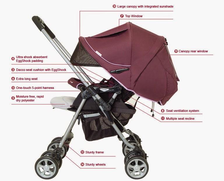 Panduan Memilih Dan Membeli Stroller Untuk Anak